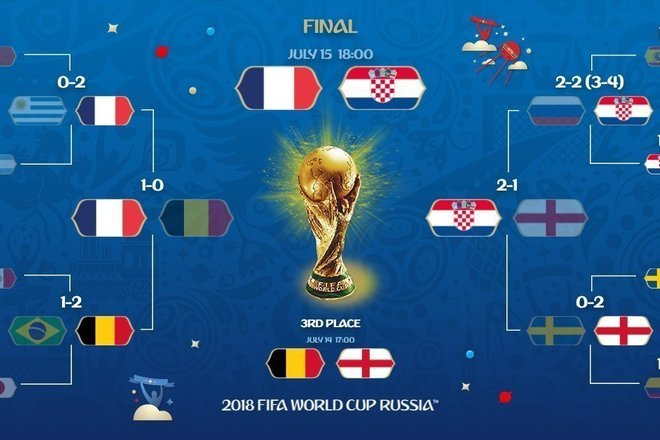 Mondial 2018 patyat do finala